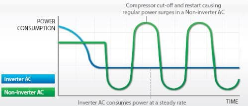 Power Consumption of Inverter and Non Inverter AC