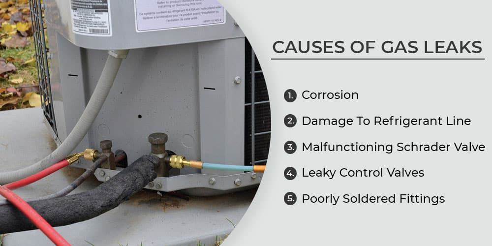 Causes of Gas Leaks