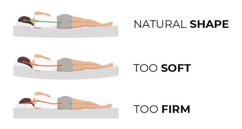 Bonded Mattress for Sleep and Back Pain