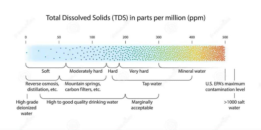 Overview Of TDS Levels