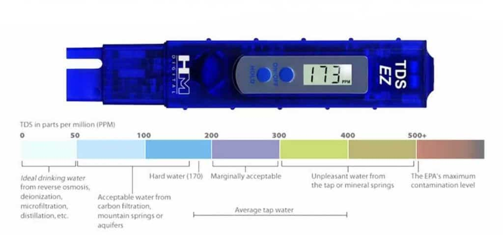 What Does A TDS Meter Reading Imply