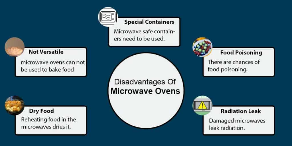 Disadvantages Of Microwave Ovens