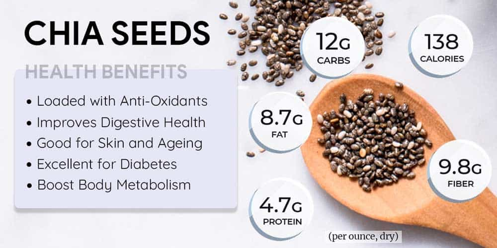 Nutrition Facts and Health Benefits of Chia Seeds